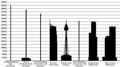 List Of Tallest Structures In Australia Wikipedia