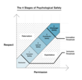 The 4 Stages of Psychological Safety Framework, Dr. Timothy R Clark.png