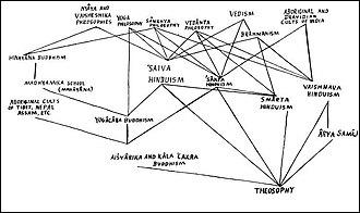 Hinduism and Theosophy - Image: Theobuddhinduism