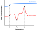 Thermal transitions in amorphous and semicrystalline polymers.tif