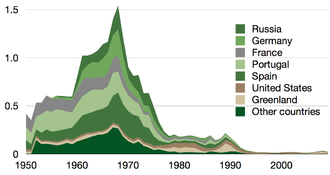 Collapse of the Atlantic northwest cod fishery - Image: Time series for Atlantic northwest cod minus Canada