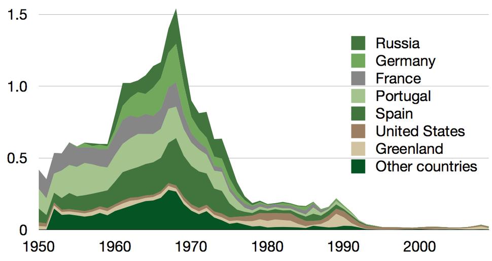 Time series for Atlantic northwest cod minus Canada