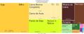 Tree Map-Exportacoes de Goias (2012).png