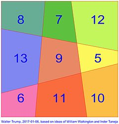The first linear area magic square Trump Walkington Taneja first linear area magic square 170106.jpg