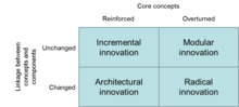 Typologie d'innovations.png