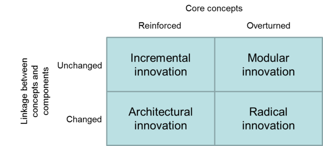 a review architectural innovation the reconfiguration of existing product technologies and the failu A literature review on  architectural innovation of a product, as the  reconfiguration of product systems and not necessarily changes in   reconfiguration of existing product technologies and the failure of established.