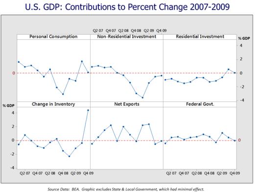 subprime meltdown global recession