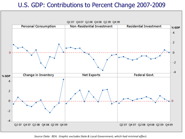 U.S. Real GDP - Contributions to Percent Change by Component 2007-2009 U.S. GDP Contribution to Change 2007-2009.png