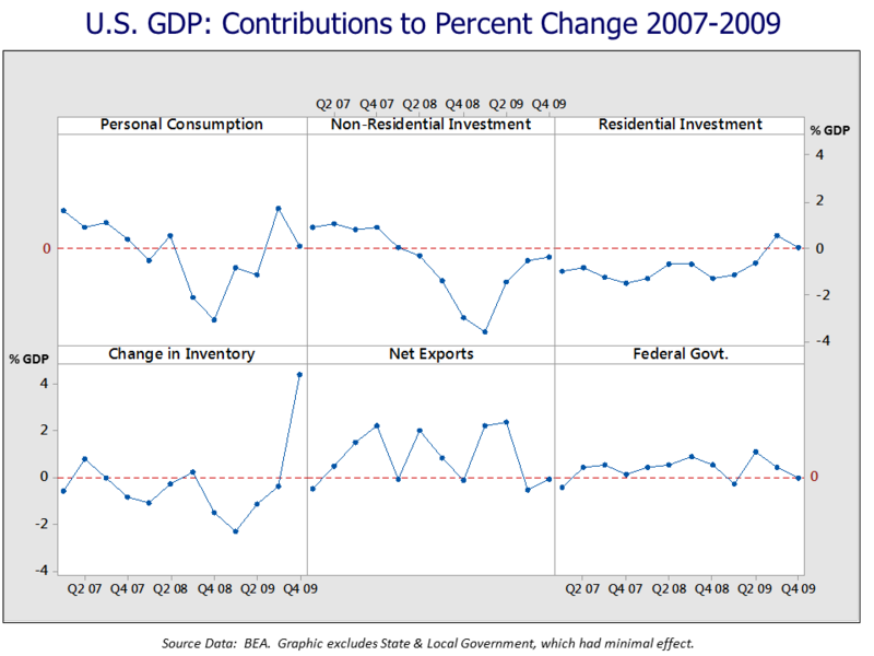 U.S. GDP Contribution to Change 2007-2009.png