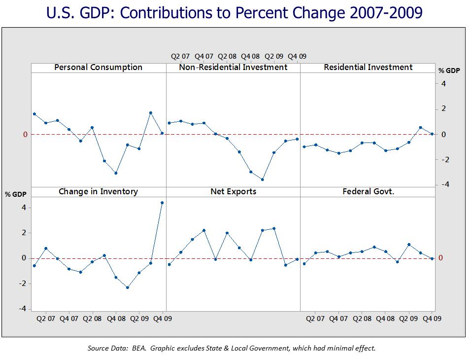 U.S. GDP Contribution to Change 2007-2009