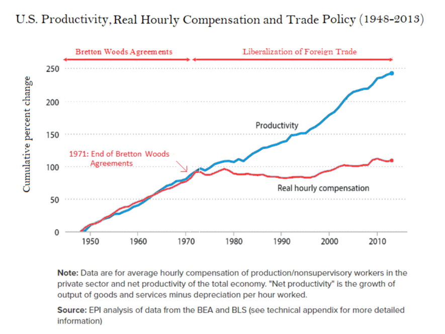 U.S. Productivity, Real Hourly Compensation and Trade Policy (1948-2013)
