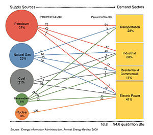 English: U.S. Primary Energy Consumption by So...