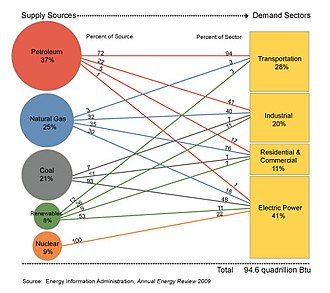 Energy in the United States - U.S. Primary Energy Consumption by Source and Sector, 2009. From the U.S. Energy Information Administration (Department of Energy).