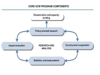 UCW: Understanding Childrens Work
