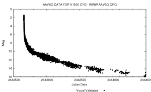 V1500 Cygni - AAVSO light curve showing the magnitude of Nova Cygni 1975.  The dates given are Julian day numbers.