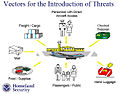 Vectors for introduction of threats.jpg
