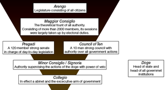 Great Council of Venice - The governmental structure of the Venetian Republic