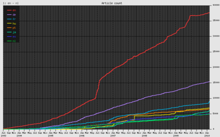 Growth of the eight largest Wikibooks sites (by language), July 2003-Jan 2010 Wikibooks growth.png