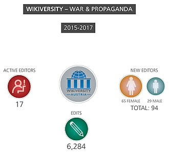 "Results of the Wikiversity ""War&Propaganda"" project"