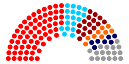 Current Structure of the Armenian National Assembly