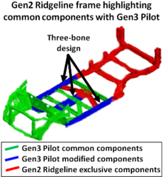 Honda Ridgeline (2017–present) - Wikipedia