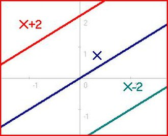 Overdetermined system - Image: 3 equations 3