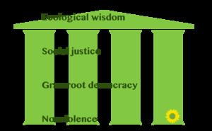 Green politics - The four green pillars