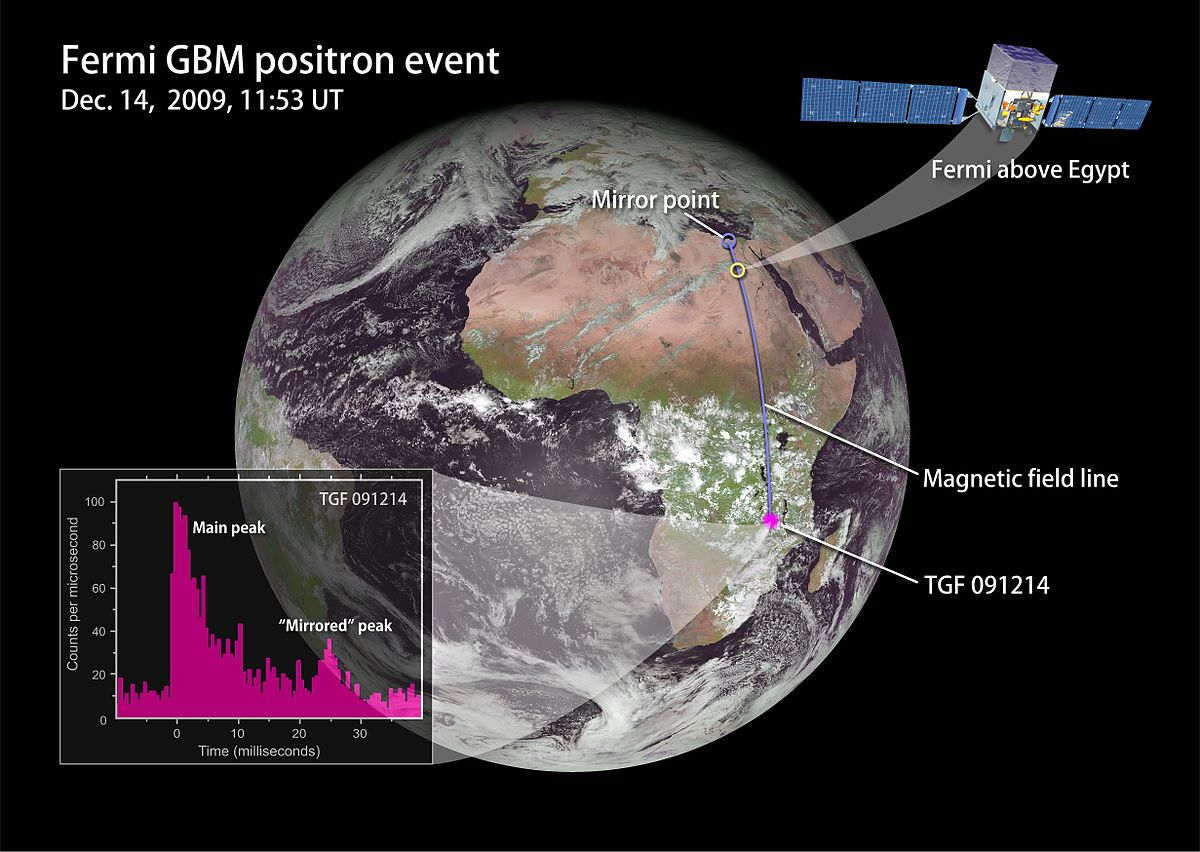 Radiation astronomy/Positrons - Wikiversity