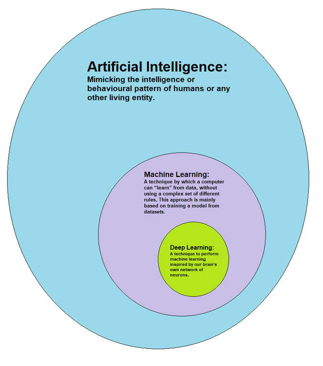 Deep learning - Wikiwand