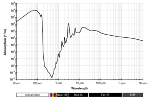 Electromagnetic absorption by water - Liquid water absorption spectrum across a wide wavelength range.