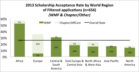 Acceptance rates - finalists.png