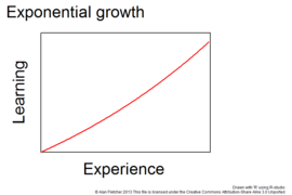 how to find r in exponential growth