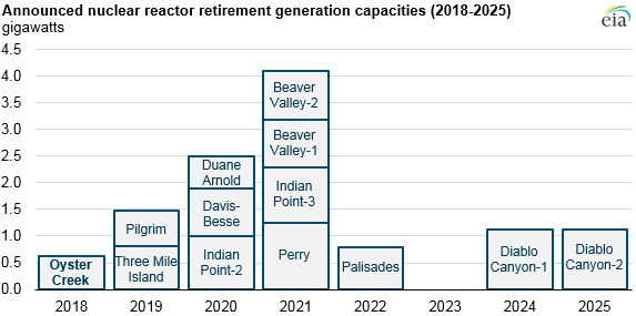 Announced nuclear reactor retirement generation capabilities (2018-2025) (43765244195)