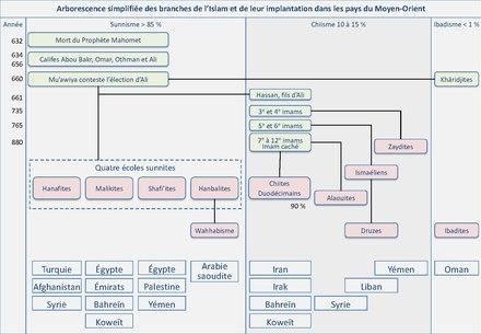 Moyen-Orient site de rencontre en ligne exemples de méthodes de datation absolues