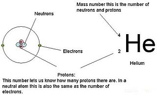 Atomic number number of protons found in the nucleus of an atom