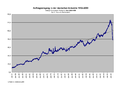 Auftragseingang der deutschen Industrie 52-09.png