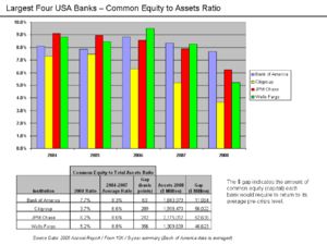 Subprime mortgage crisis solutions debate - Common Equity to Total Assets Ratios for Major USA Banks