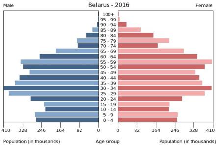 gehört weißrussland zu russland