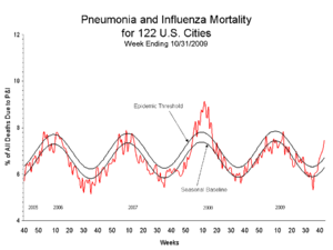 2009 flu pandemic in the United States - Pneumonia and influenza deaths in 122 US cities, 5 years through October 2009