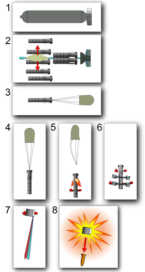 CBU-97 Sensor Fuzed Weapon - Image: CBU 97 SFW (8steps attacking process) NT