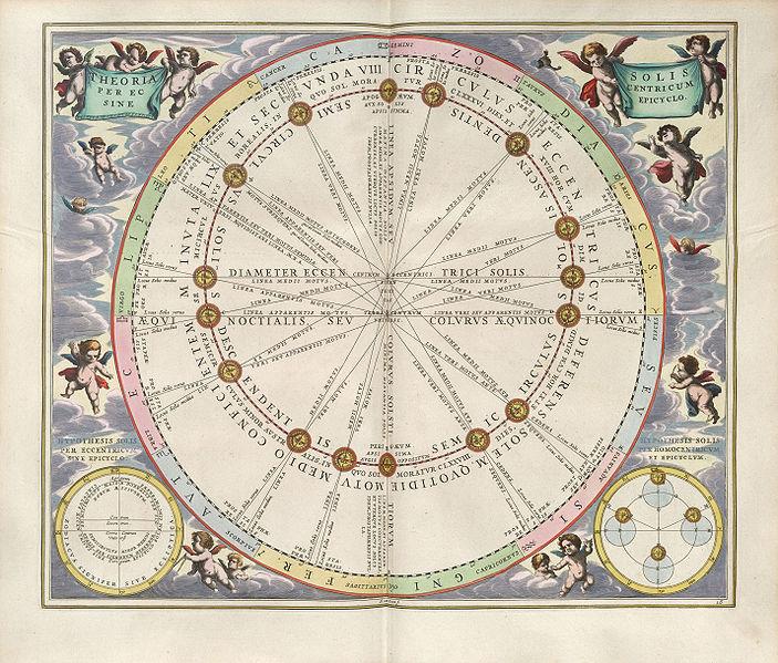File:Cellarius Harmonia Macrocosmica - Theoria Solis per Eccentricum sine Epicyclo.jpg