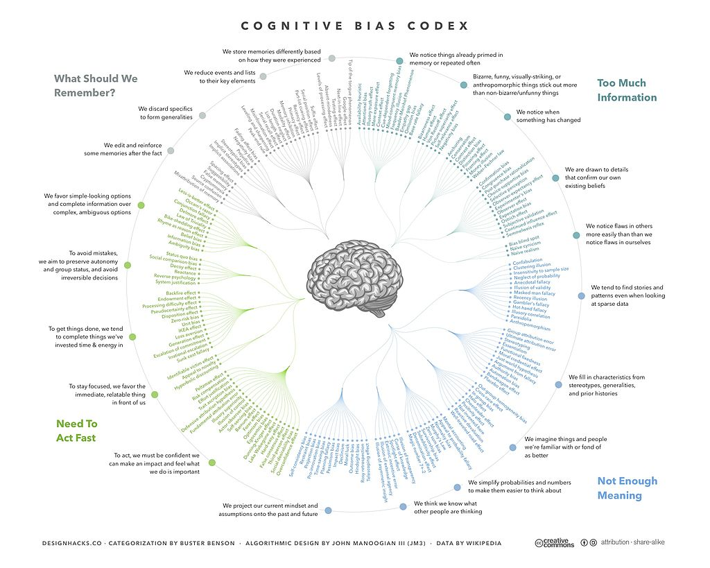 Cognitive Bias Codex - 180+ biases, designed by John Manoogian III (jm3)