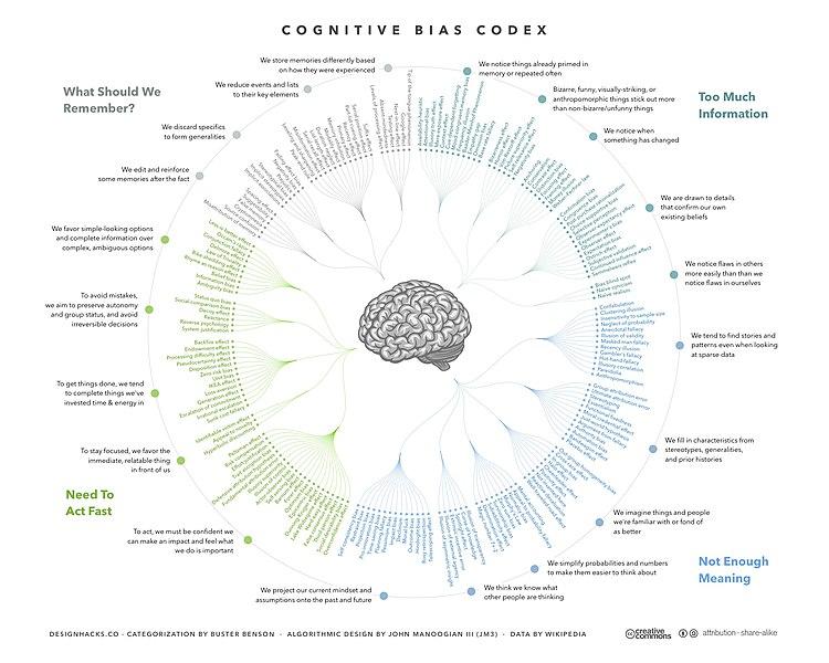 认知偏误概念图