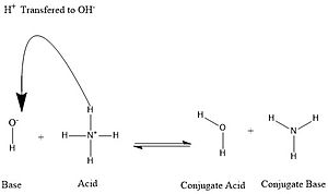 Conjugate acid - Image: Conjugate base reaction