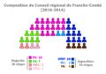 Conseil Régional de Franche-Comté (2010-2014).png