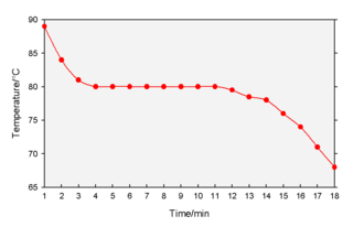 Cooling curve - A cooling curve of naphthalene from liquid to solid.