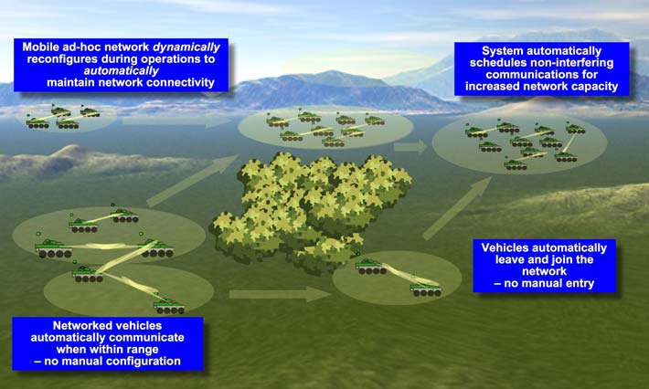 File:DARPA's Network Centric Radio System – a dual-rate, mobile ad hoc network for the maneuver force..tiff