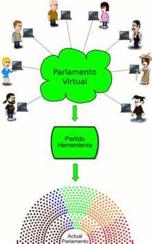 Democracia líquida - Wikipedia, la enciclopedia libre