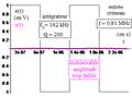 Deuxième ordre du type réponse en i d'un R L C série comme intégrateur d'un créneau.png