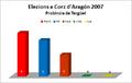 Elezions corz 2007 tergüel.png